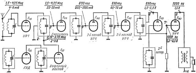 Схема поблочной проверки